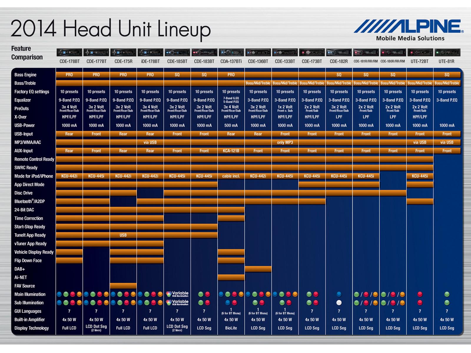 Digital Media Receiver With Bluetooth Alpine Ide 178bt Chevrolet Trax Wiring Diagram